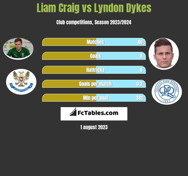 Liam Craig vs Lyndon Dykes infographic