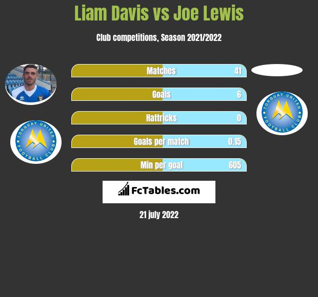 Liam Davis vs Joe Lewis infographic