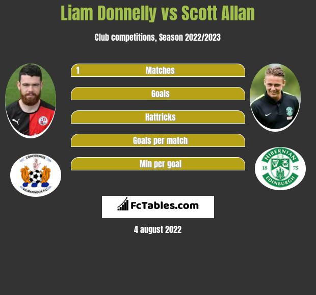 Liam Donnelly vs Scott Allan infographic