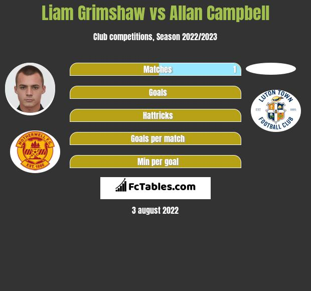 Liam Grimshaw vs Allan Campbell infographic