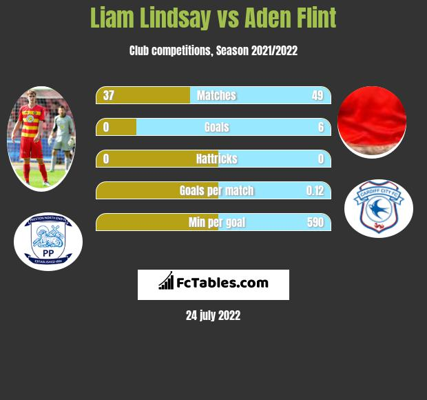 Liam Lindsay infographic statistics for Cardiff City