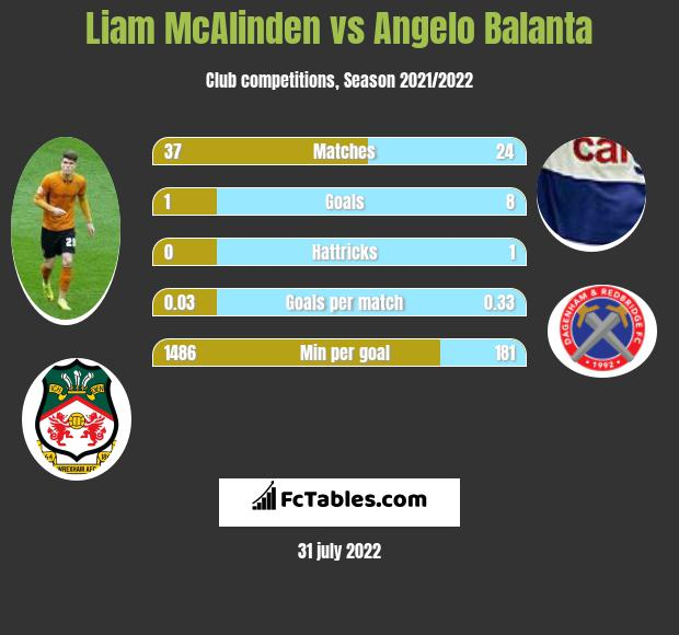 Liam McAlinden vs Angelo Balanta h2h player stats