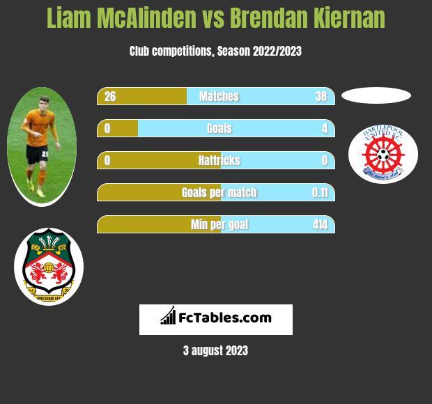 Liam McAlinden vs Brendan Kiernan h2h player stats
