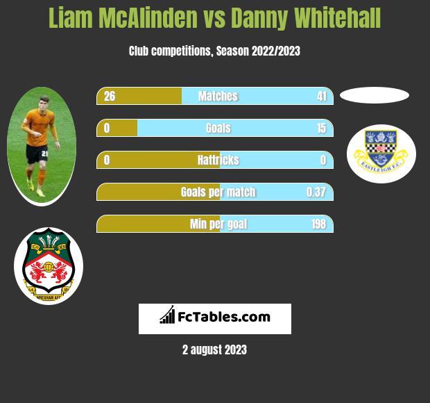 Liam McAlinden vs Danny Whitehall h2h player stats