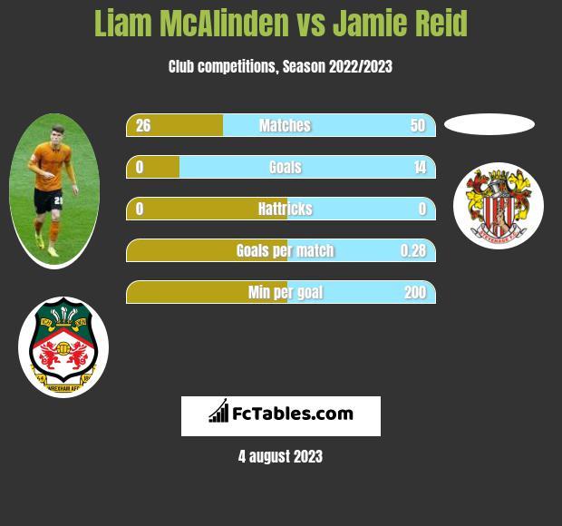 Liam McAlinden vs Jamie Reid h2h player stats