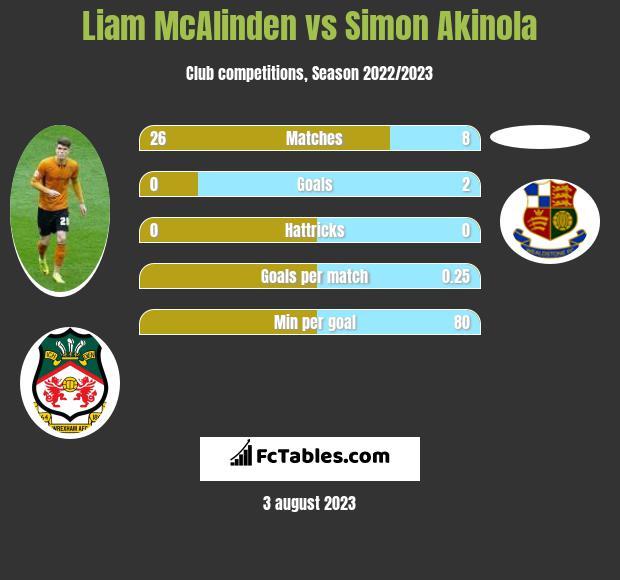 Liam McAlinden vs Simon Akinola h2h player stats