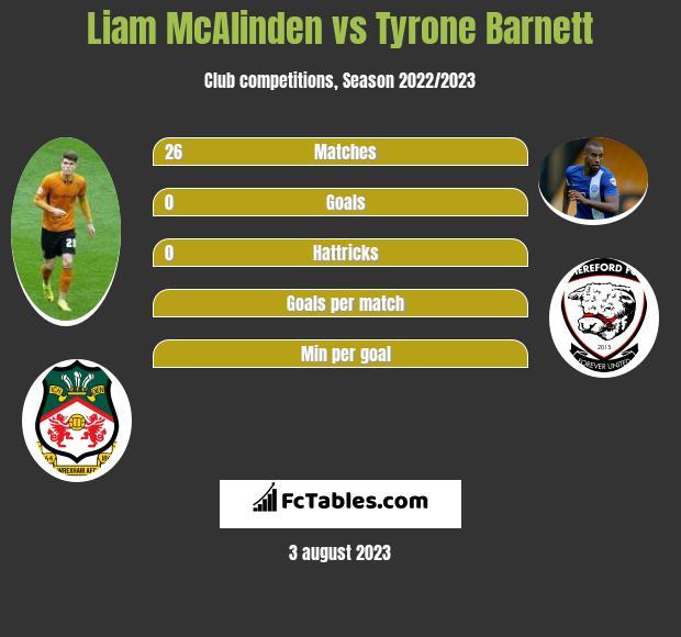 Liam McAlinden vs Tyrone Barnett h2h player stats