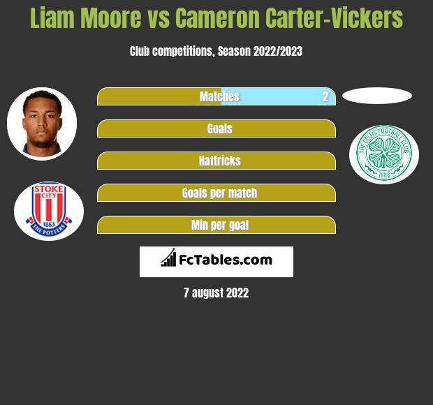 Liam Moore vs Cameron Carter-Vickers infographic