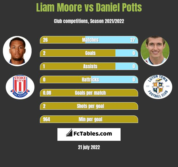 Liam Moore infographic statistics for Luton Town