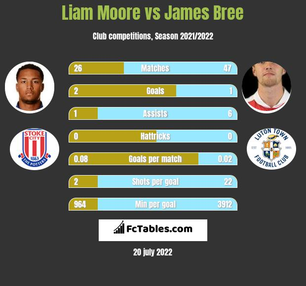 Liam Moore vs James Bree infographic