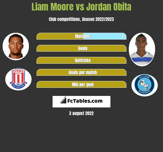 Liam Moore infographic statistics for Reading