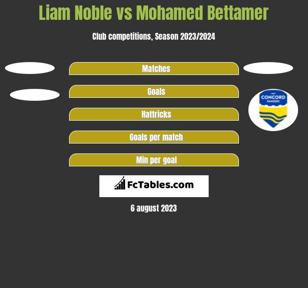 Liam Noble vs Mohamed Bettamer h2h player stats