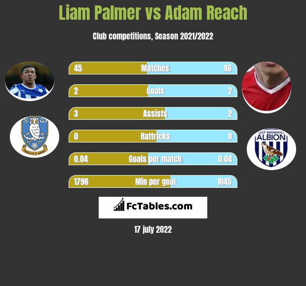 Liam Palmer vs Adam Reach infographic