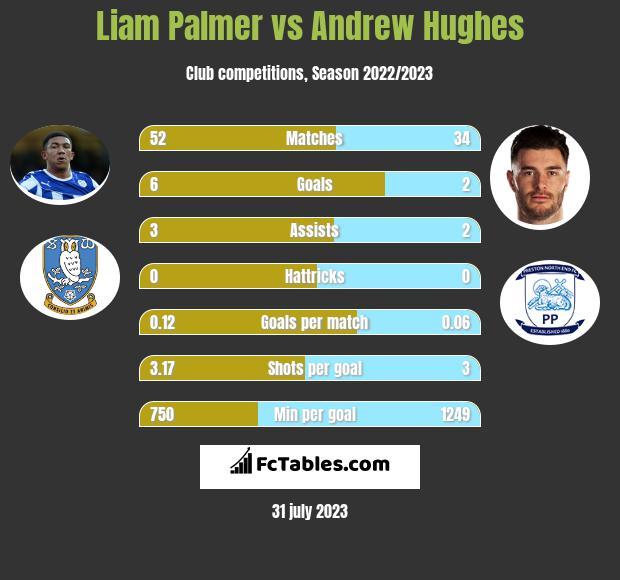 Liam Palmer vs Andrew Hughes infographic