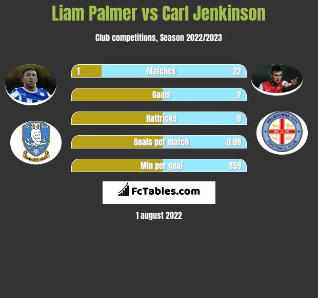 Liam Palmer infographic statistics for Nottingham Forest