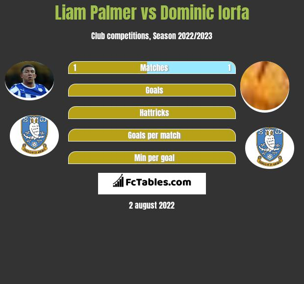 Liam Palmer infographic statistics for Sheffield Wednesday