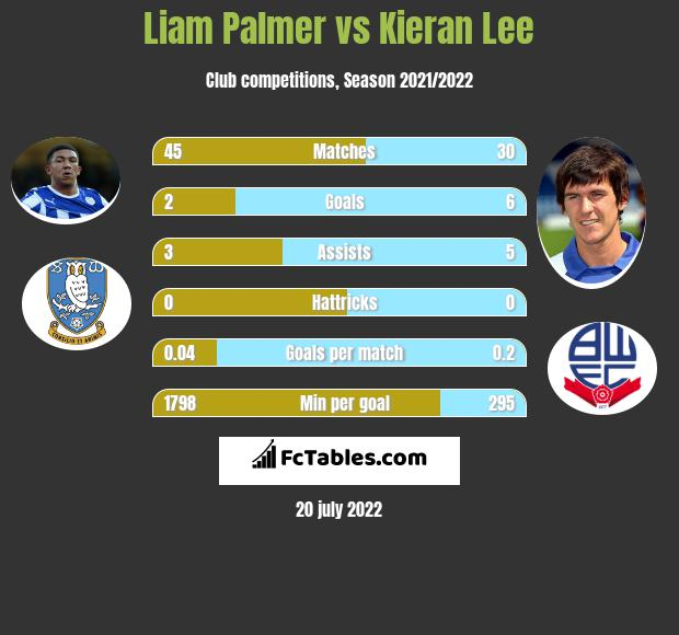 Liam Palmer vs Kieran Lee infographic