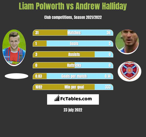 Liam Polworth vs Andrew Halliday infographic