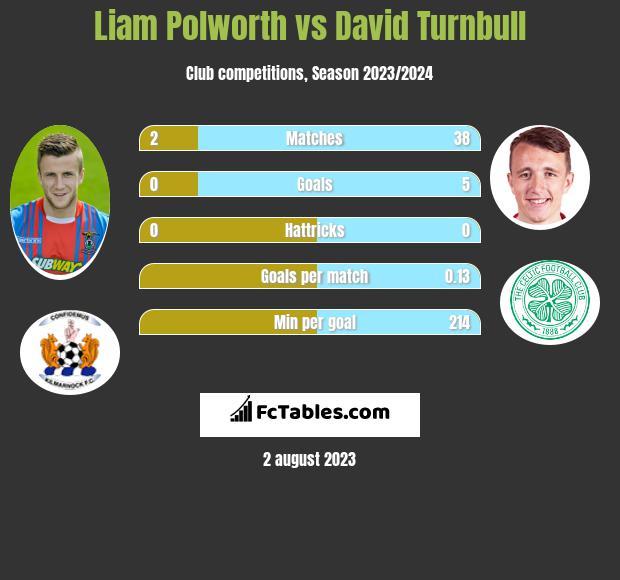 Liam Polworth vs David Turnbull infographic