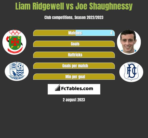 Liam Ridgewell vs Joe Shaughnessy infographic