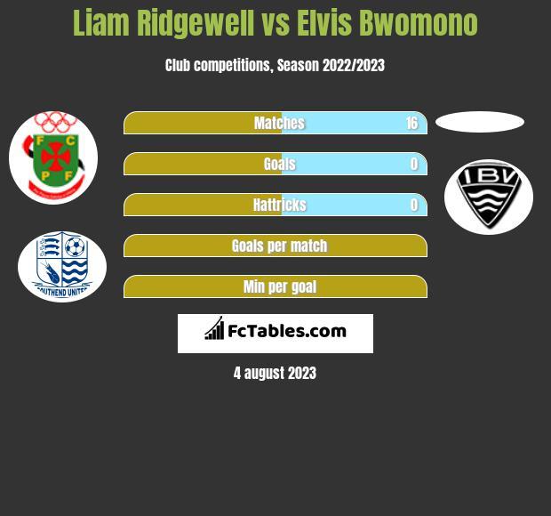 Liam Ridgewell vs Elvis Bwomono infographic