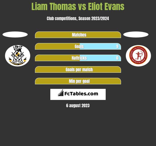 Liam Thomas vs Eliot Evans h2h player stats