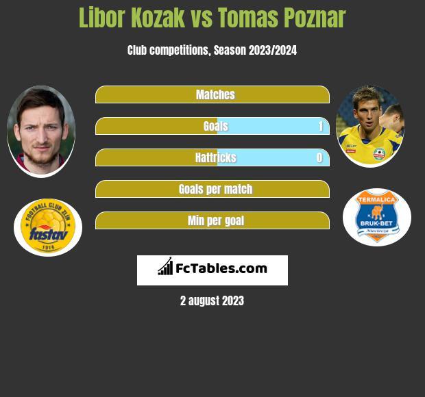 Libor Kozak vs Tomas Poznar infographic