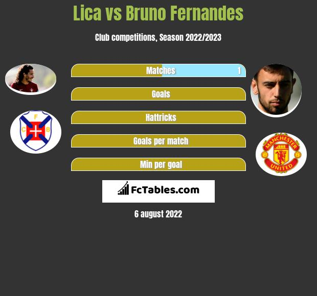 Lica vs Bruno Fernandes h2h player stats