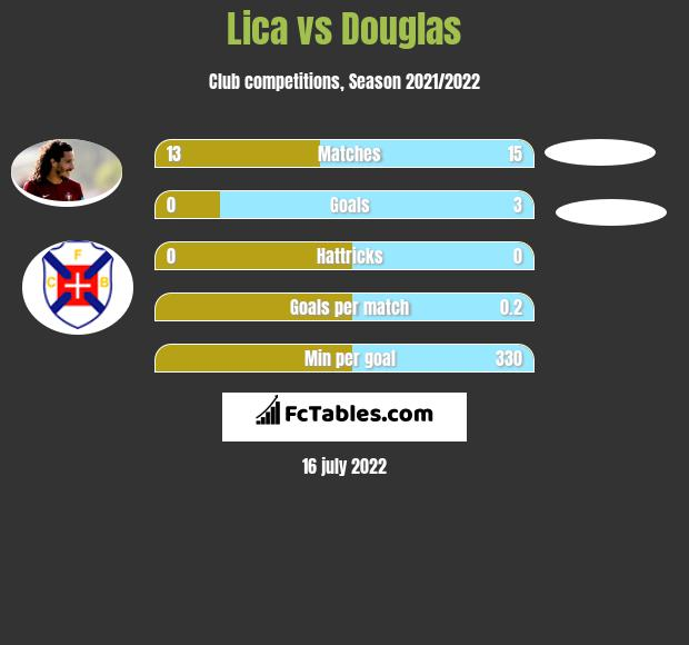 Lica vs Douglas h2h player stats