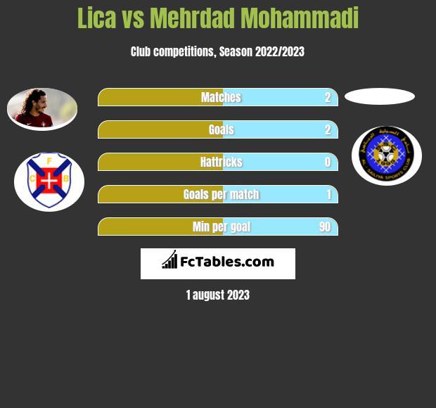 Lica vs Mehrdad Mohammadi infographic