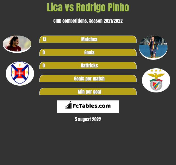 Lica vs Rodrigo Pinho h2h player stats
