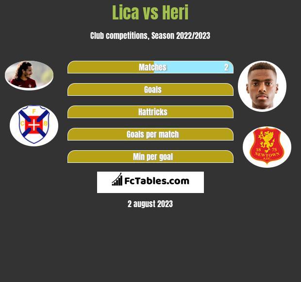 Lica vs Heri h2h player stats