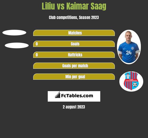 Liliu vs Kaimar Saag h2h player stats