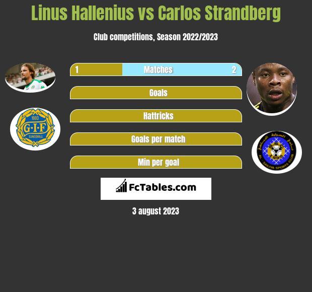 Linus Hallenius vs Carlos Strandberg h2h player stats