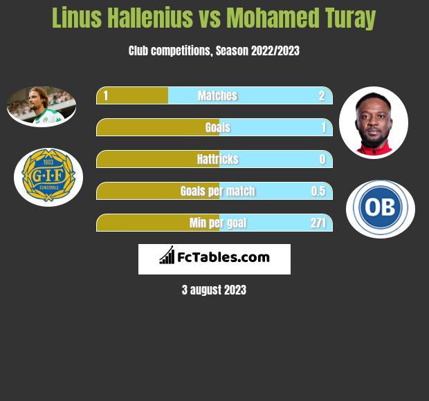 Linus Hallenius vs Mohamed Turay h2h player stats