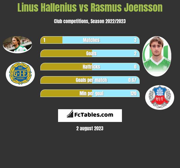 Linus Hallenius vs Rasmus Joensson h2h player stats