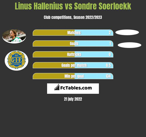 Linus Hallenius vs Sondre Soerloekk h2h player stats