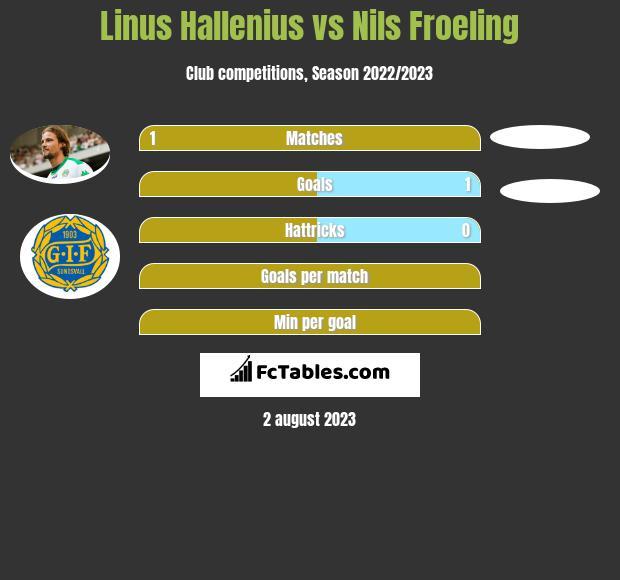 Linus Hallenius vs Nils Froeling h2h player stats