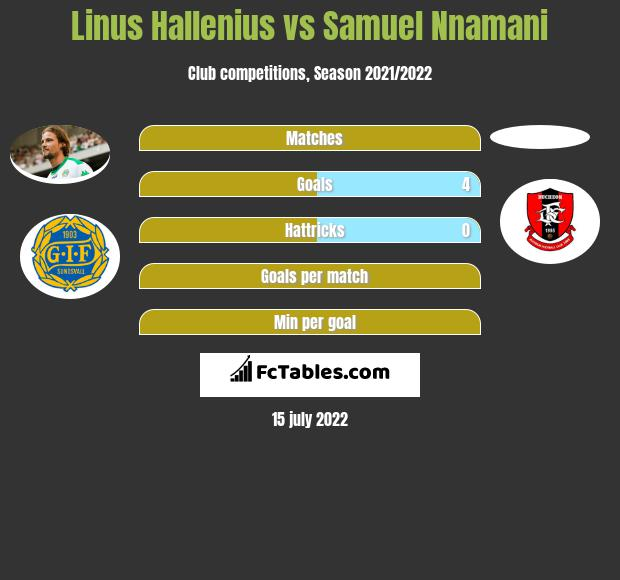 Linus Hallenius vs Samuel Nnamani h2h player stats