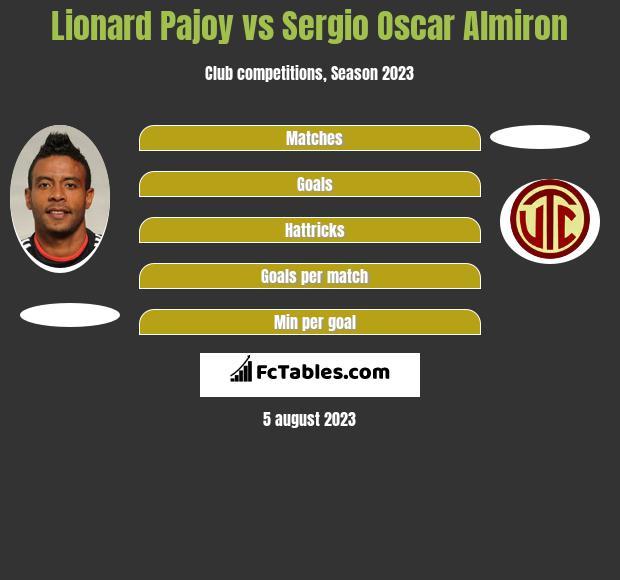 Lionard Pajoy vs Sergio Oscar Almiron h2h player stats