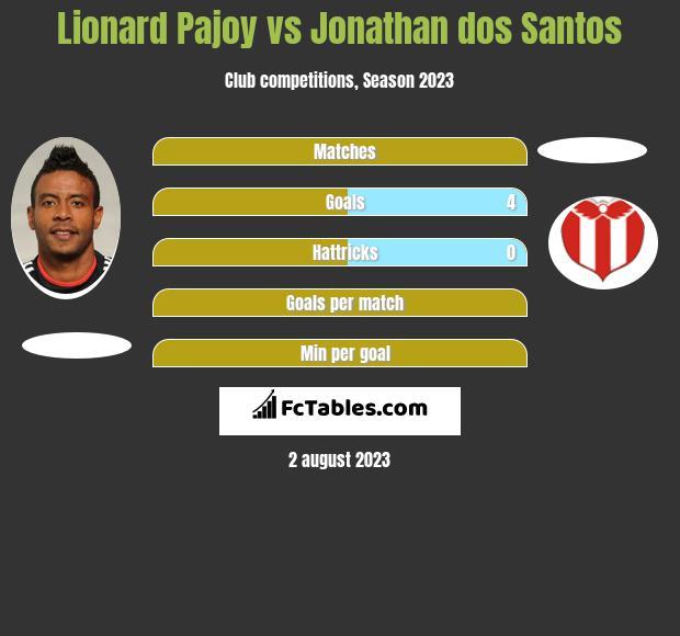 Lionard Pajoy vs Jonathan dos Santos h2h player stats