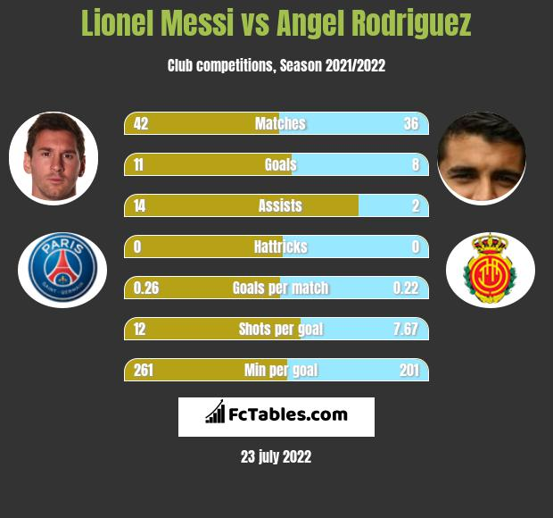Lionel Messi vs Angel Rodriguez h2h player stats
