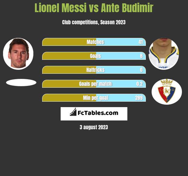 Lionel Messi vs Ante Budimir h2h player stats