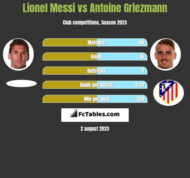 Lionel Messi vs Antoine Griezmann h2h player stats