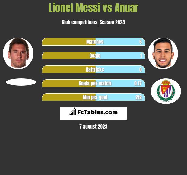 Lionel Messi vs Anuar infographic