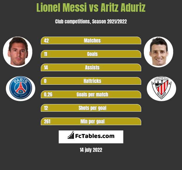 Lionel Messi vs Aritz Aduriz h2h player stats