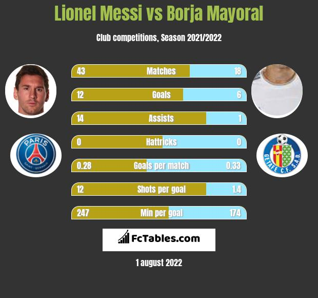 Lionel Messi vs Borja Mayoral h2h player stats