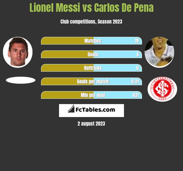 Lionel Messi vs Carlos De Pena h2h player stats