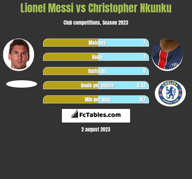 Lionel Messi vs Christopher Nkunku infographic