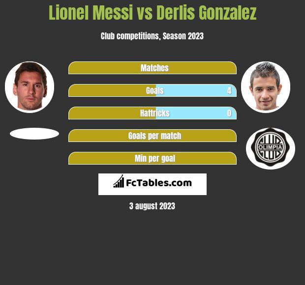 Lionel Messi vs Derlis Gonzalez h2h player stats